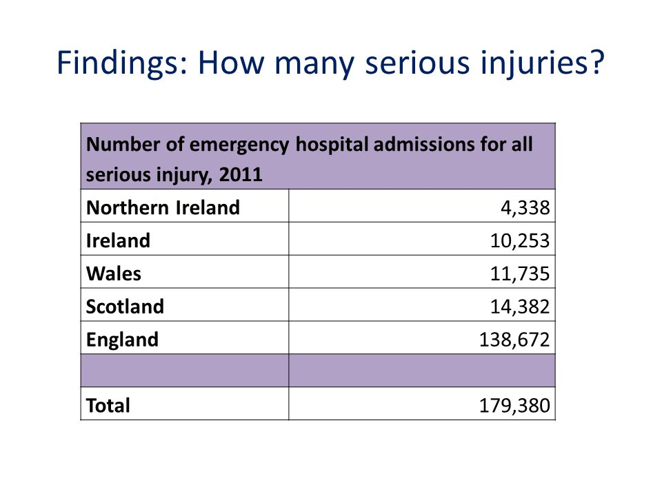 Findings: How many serious injuries.
