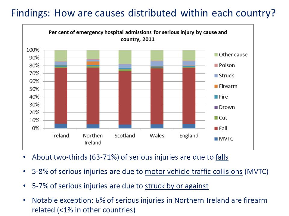 Findings: How are causes distributed within each country.