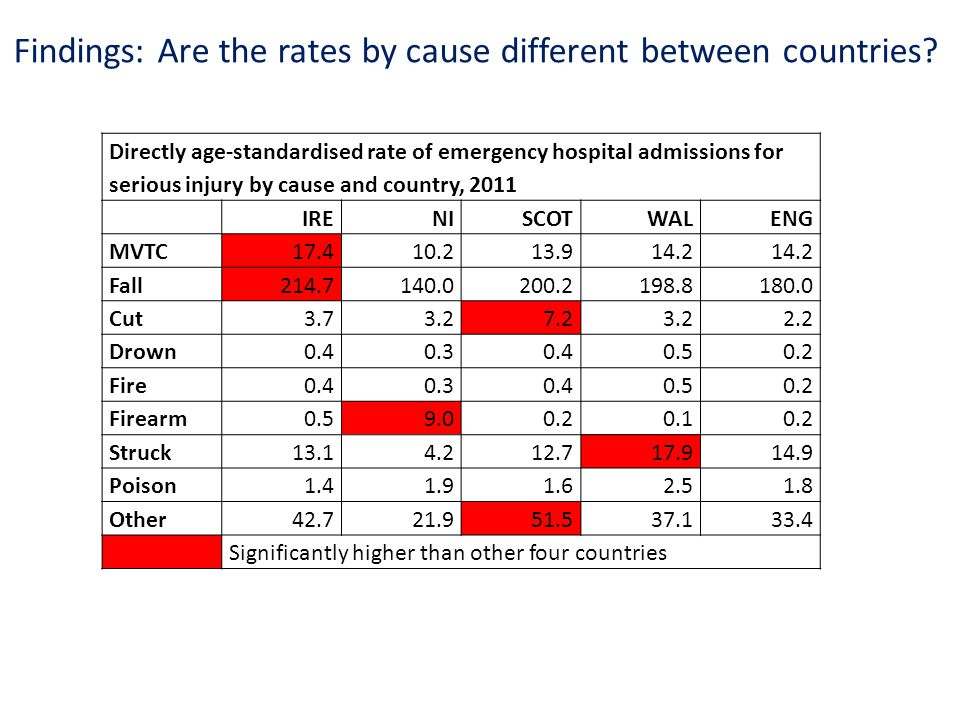 Findings: Are the rates by cause different between countries.
