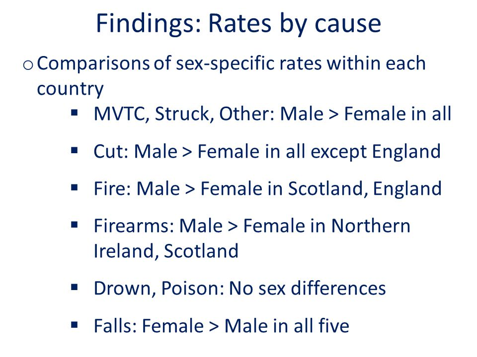 Findings: Rates by cause o Comparisons of sex-specific rates within each country  MVTC, Struck, Other: Male > Female in all  Cut: Male > Female in all except England  Fire: Male > Female in Scotland, England  Firearms: Male > Female in Northern Ireland, Scotland  Drown, Poison: No sex differences  Falls: Female > Male in all five