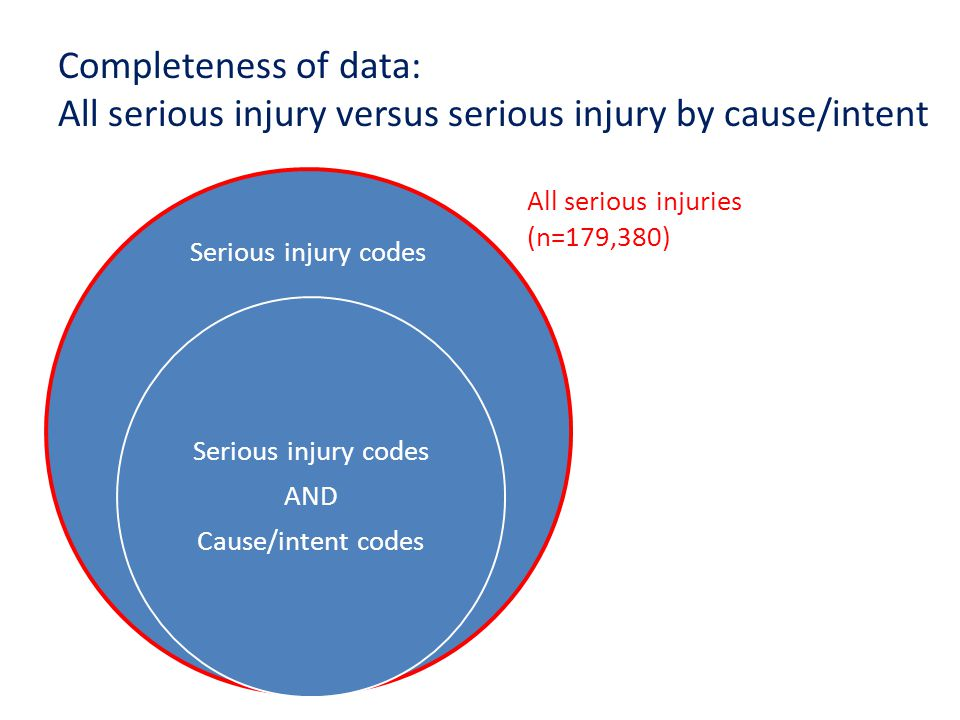 Completeness of data: All serious injury versus serious injury by cause/intent Serious injury codes AND Cause/intent codes All serious injuries (n=179,380)