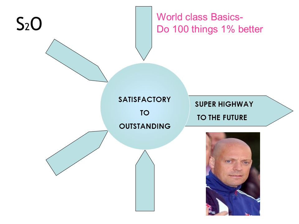 SATISFACTORY TO OUTSTANDING SUPER HIGHWAY TO THE FUTURE World class Basics- Do 100 things 1% better S2OS2O