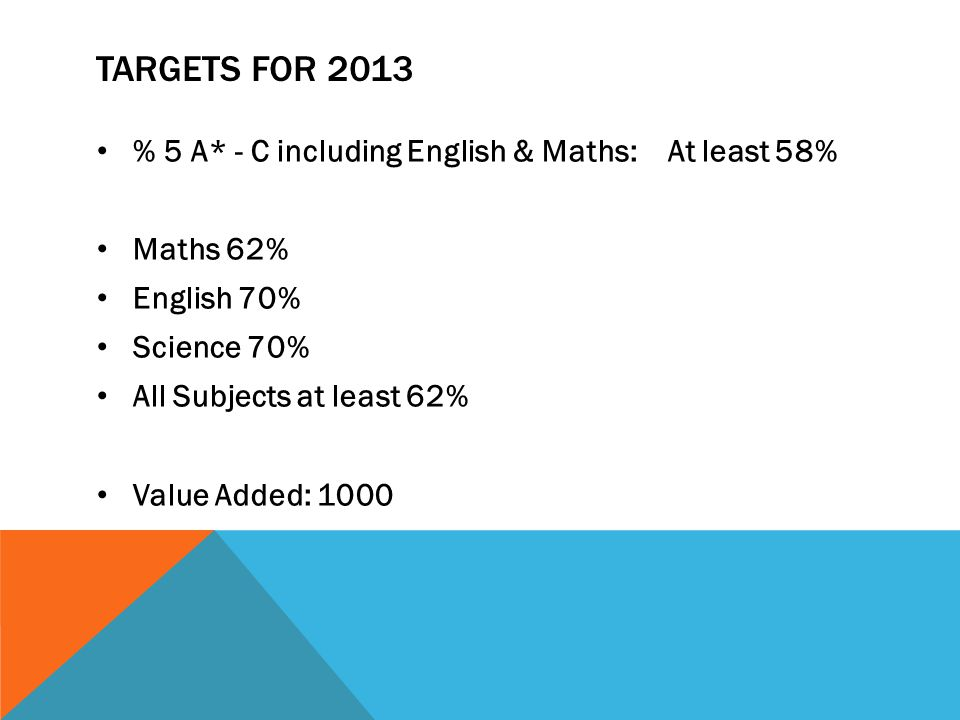 TARGETS FOR 2013 % 5 A* - C including English & Maths: At least 58% Maths 62% English 70% Science 70% All Subjects at least 62% Value Added: 1000