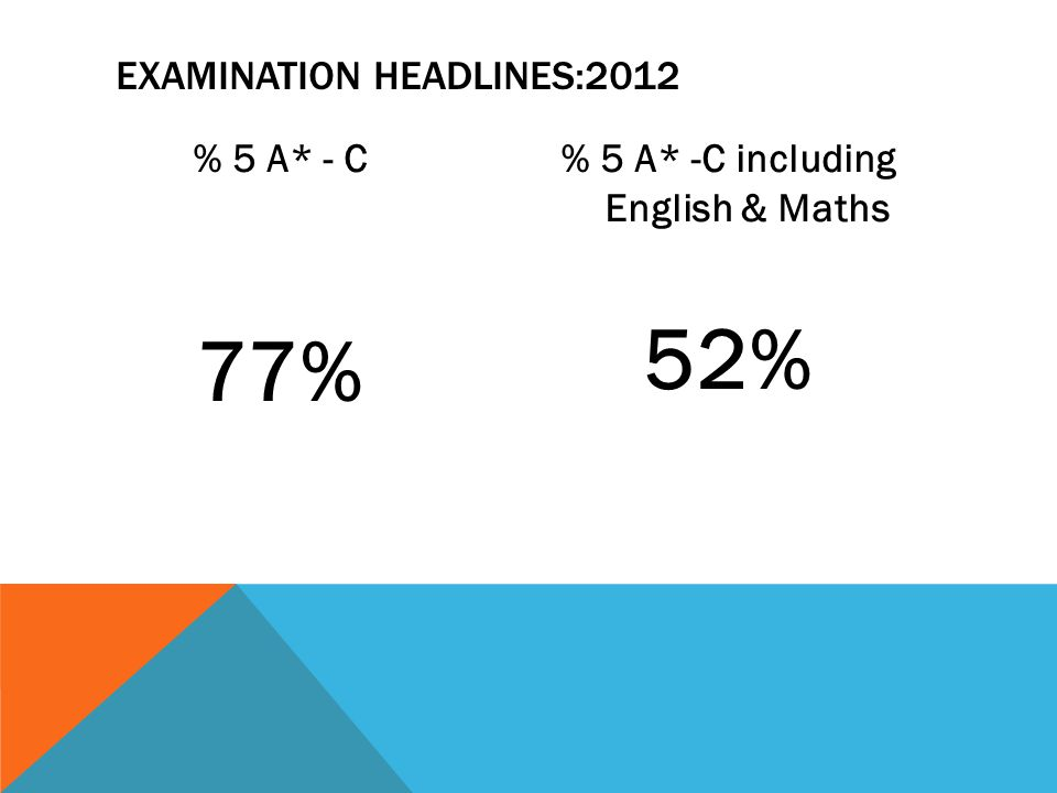 % 5 A* - C 77% % 5 A* -C including English & Maths 52% EXAMINATION HEADLINES:2012
