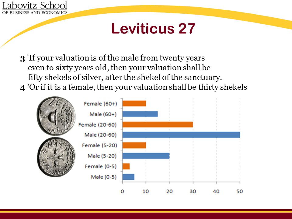 Leviticus 27 3 If your valuation is of the male from twenty years even to sixty years old, then your valuation shall be fifty shekels of silver, after the shekel of the sanctuary.