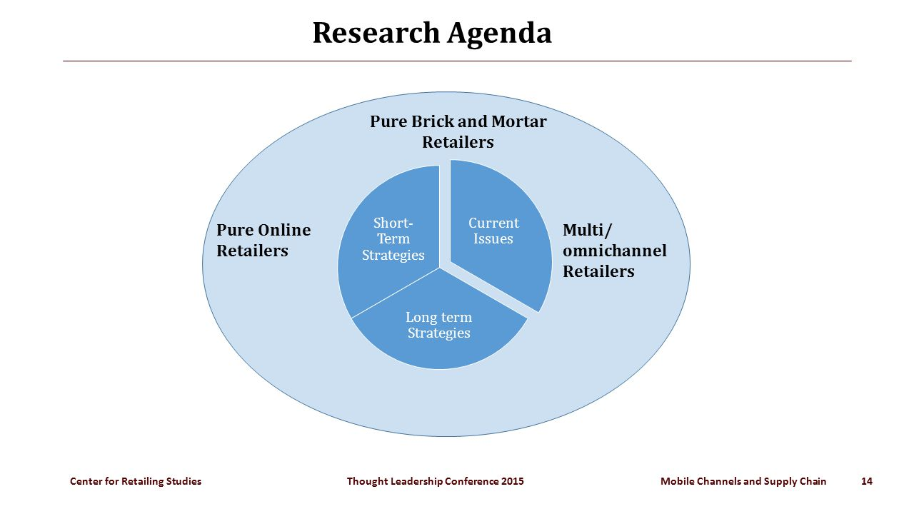 Center for Retailing Studies Thought Leadership Conference 2015 Mobile Channels and Supply Chain 14 Research Agenda Current Issues Long term Strategies Short- Term Strategies Pure Online Retailers Pure Brick and Mortar Retailers Multi/ omnichannel Retailers