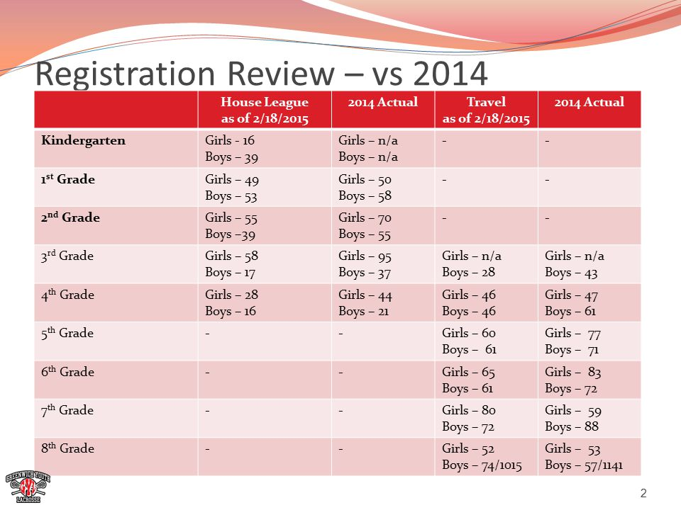 Registration Review – vs 2014 House League as of 2/18/2015 2014 ActualTravel as of 2/18/2015 2014 Actual KindergartenGirls - 16 Boys – 39 Girls – n/a Boys – n/a -- 1 st GradeGirls – 49 Boys – 53 Girls – 50 Boys – 58 -- 2 nd GradeGirls – 55 Boys –39 Girls – 70 Boys – 55 -- 3 rd GradeGirls – 58 Boys – 17 Girls – 95 Boys – 37 Girls – n/a Boys – 28 Girls – n/a Boys – 43 4 th GradeGirls – 28 Boys – 16 Girls – 44 Boys – 21 Girls – 46 Boys – 46 Girls – 47 Boys – 61 5 th Grade--Girls – 60 Boys – 61 Girls – 77 Boys – 71 6 th Grade--Girls – 65 Boys – 61 Girls – 83 Boys – 72 7 th Grade--Girls – 80 Boys – 72 Girls – 59 Boys – 88 8 th Grade--Girls – 52 Boys – 74/1015 Girls – 53 Boys – 57/1141 2