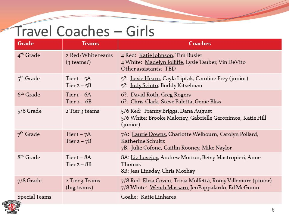 Travel Coaches – Girls GradeTeamsCoaches 4 th Grade2 Red/White teams (3 teams ) 4 Red: Katie Johnson, Tim Busler 4 White: Madelyn Jolliffe, Lysie Tauber, Vin DeVito Other assistants: TBD 5 th GradeTier 1 – 5A Tier 2 – 5B 5 : Lexie Hearn, Cayla Liptak, Caroline Frey (junior) 5 : Judy Scinto, Buddy Kitselman 6 th GradeTier 1 – 6A Tier 2 – 6B 6 : David Roth, Greg Rogers 6 : Chris Clark, Steve Paletta, Genie Bliss 5/6 Grade2 Tier 3 teams5/6 Red: Franny Briggs, Dana August 5/6 White: Brooke Maloney, Gabrielle Geronimos, Katie Hill (junior) 7 th GradeTier 1 – 7A Tier 2 – 7B 7A: Laurie Downs, Charlotte Welbourn, Carolyn Pollard, Katherine Schultz 7B: Julie Cofone, Caitlin Rooney, Mike Naylor 8 th GradeTier 1 – 8A Tier 2 – 8B 8A: Liz Lovejoy, Andrew Morton, Betsy Mastropieri, Anne Thomas 8B: Jess Linsday, Chris Moxhay 7/8 Grade2 Tier 3 Teams (big teams) 7/8 Red: Eliza Coven, Tricia Molfetta, Romy Villemure (junior) 7/8 White: Wendi Massaro, JenPappalardo, Ed McGuinn Special TeamsGoalie: Katie Linhares 6
