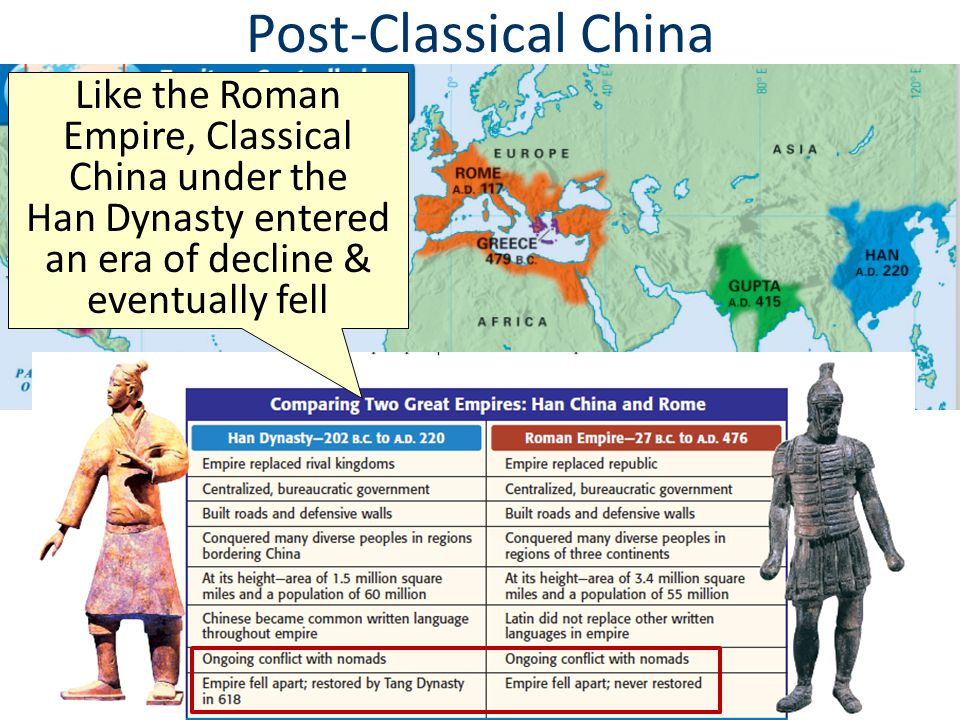 Post-Classical China Like the Roman Empire, Classical China under the Han Dynasty entered an era of decline & eventually fell