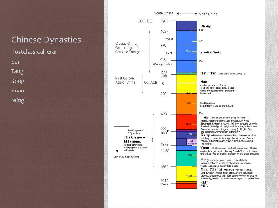 Chinese Dynasties Postclassical era: Sui Tang Song Yuan Ming