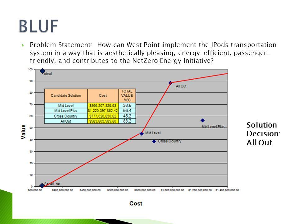 Measure: Enhance Transportation Experience – Minimize Wait Time At All Stations Range: 10 seconds – 120 seconds Average Wait Time At All Stations xValue 10100 3075 6050 8025 1200