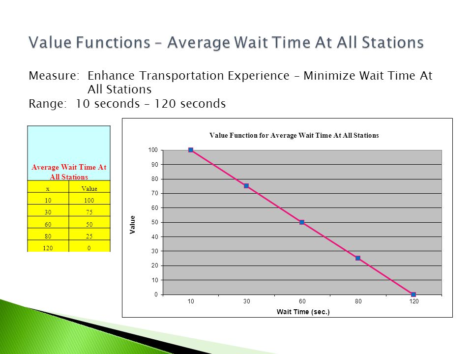 Measure: Enhance Transportation Experience – Minimize Wait Time At All Stations Range: 10 seconds – 120 seconds Average Wait Time At All Stations xVal