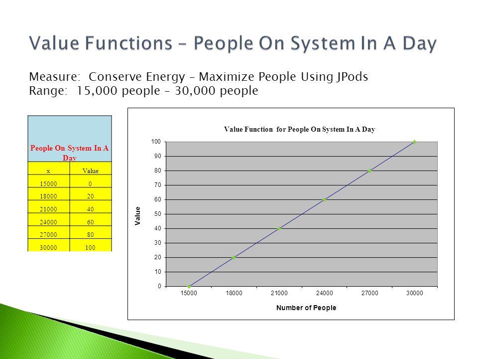 Measure: Conserve Energy – Maximize People Using JPods Range: 15,000 people – 30,000 people People On System In A Day xValue 150000 1800020 2100040 2400060 2700080 30000100