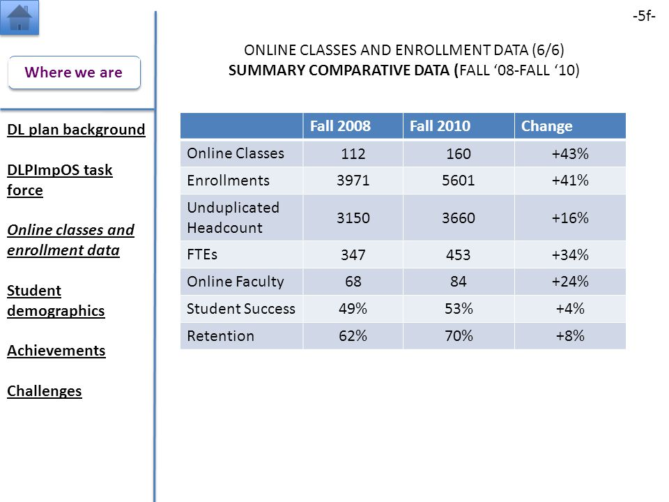 DL plan background DLPImpOS task force Online classes and enrollment data Student demographics Achievements Challenges ONLINE CLASSES AND ENROLLMENT DATA (6/6) SUMMARY COMPARATIVE DATA (FALL '08-FALL '10) -5f- Where we are Fall 2008Fall 2010Change Online Classes 112160+43% Enrollments 39715601+41% Unduplicated Headcount 31503660+16% FTEs 347453+34% Online Faculty 6884+24% Student Success 49%53%+4% Retention 62%70%+8%