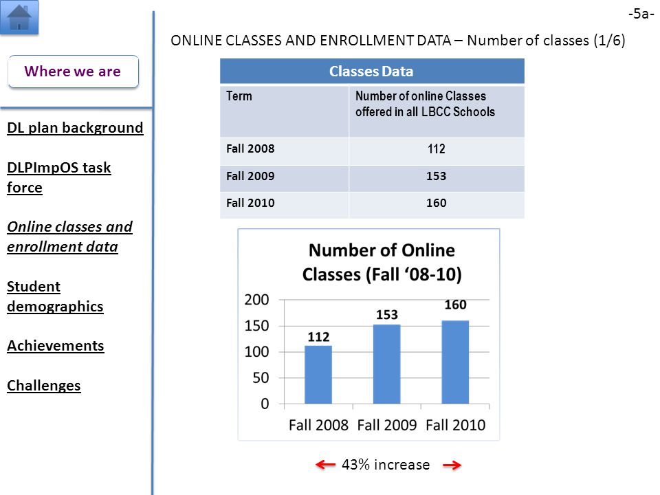 Classes Data TermNumber of online Classes offered in all LBCC Schools Fall 2008 112 Fall 2009153 Fall 2010160 -5a- ONLINE CLASSES AND ENROLLMENT DATA – Number of classes (1/6) DL plan background DLPImpOS task force Online classes and enrollment data Student demographics Achievements Challenges Where we are 43% increase
