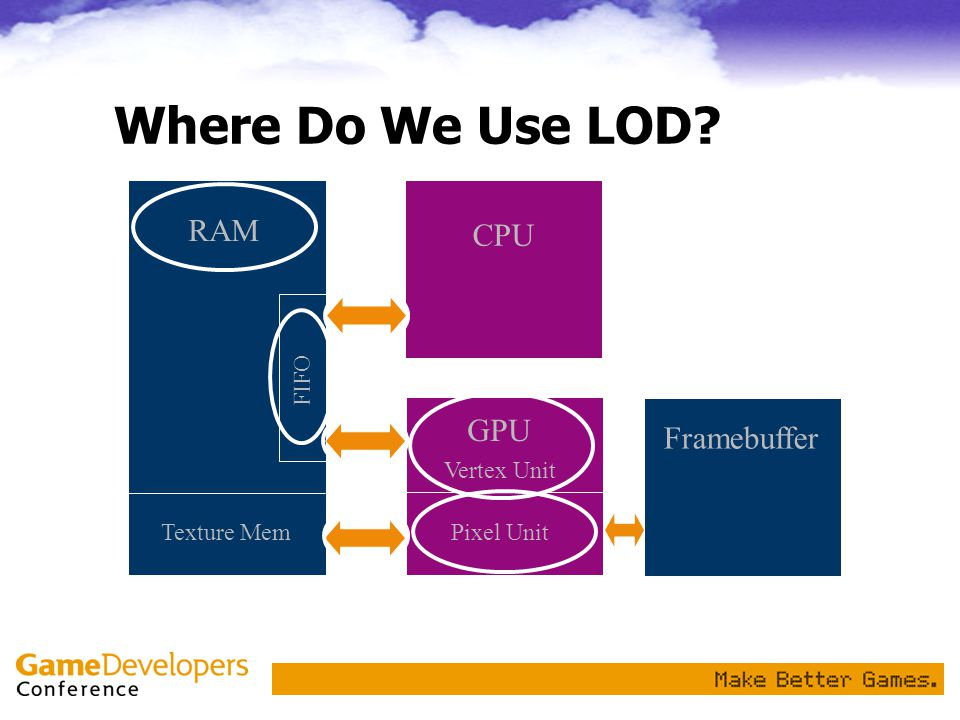 Classes of Game LOD The design of most console systems is dominated by three data paths: –The RAM->GPU path and GPU throughput is managed with geometric LOD –The GPU->Framebuffer path is managed via shader LOD –The Texture->GPU path is managed with MIP-mapping and shader LOD