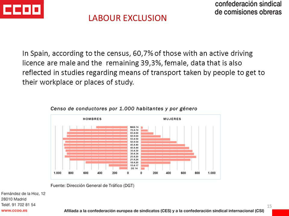 15 In Spain, according to the census, 60,7% of those with an active driving licence are male and the remaining 39,3%, female, data that is also reflected in studies regarding means of transport taken by people to get to their workplace or places of study.