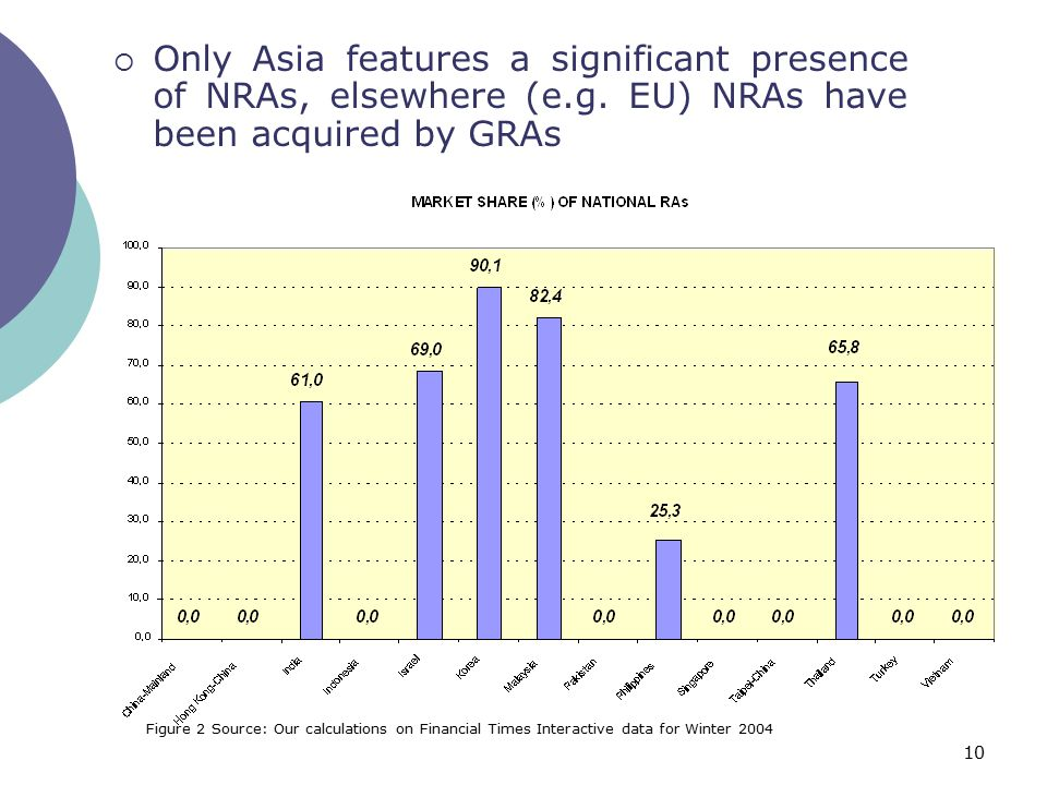10  Only Asia features a significant presence of NRAs, elsewhere (e.g.