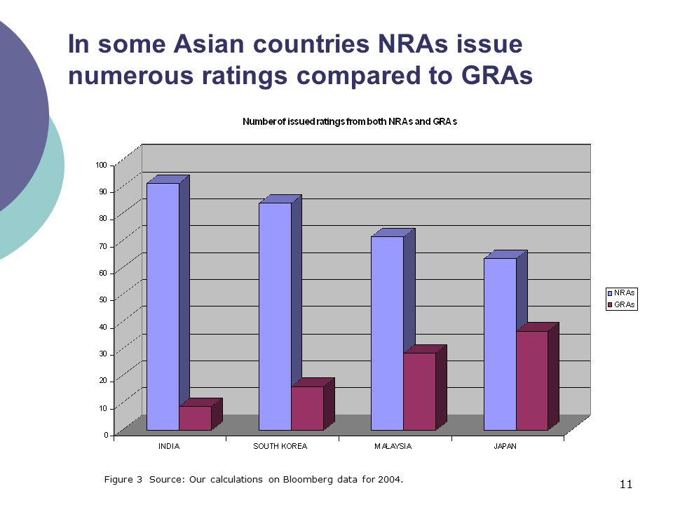 11 In some Asian countries NRAs issue numerous ratings compared to GRAs Figure 3 Source: Our calculations on Bloomberg data for 2004.