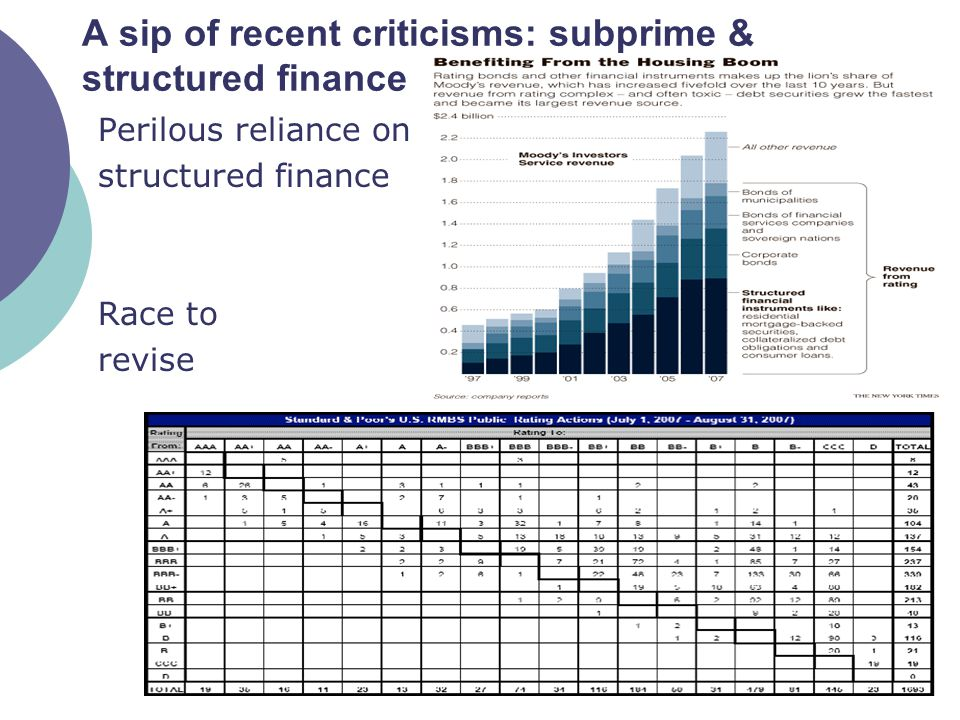 5 Perilous reliance on structured finance Race to revise A sip of recent criticisms: subprime & structured finance