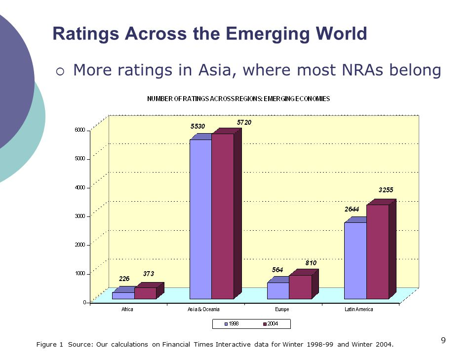 9 Ratings Across the Emerging World  More ratings in Asia, where most NRAs belong Figure 1 Source: Our calculations on Financial Times Interactive da