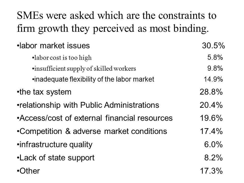 SMEs were asked which are the constraints to firm growth they perceived as most binding.