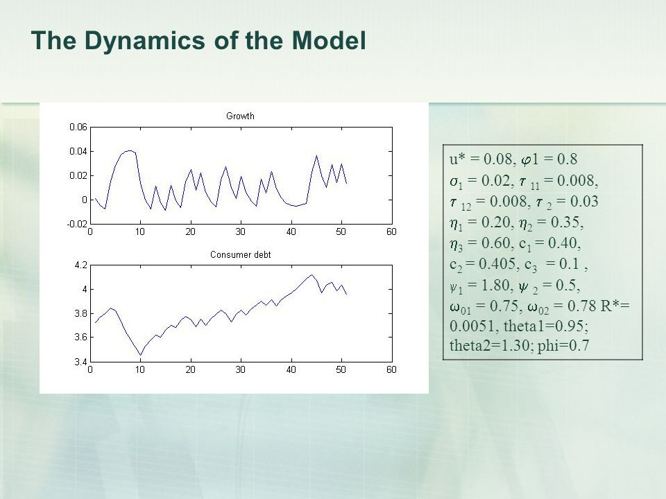 The Dynamics of the Model u* = 0.08,  1 = 0.8  1 = 0.02,  11 = 0.008,  12 = 0.008,  2 = 0.03  1 = 0.20,  2 = 0.35,  3 = 0.60, c 1 = 0.40, c 2 = 0.405, c 3 = 0.1,  1 = 1.80,  2 = 0.5,  01 = 0.75,  02 = 0.78 R*= 0.0051, theta1=0.95; theta2=1.30; phi=0.7