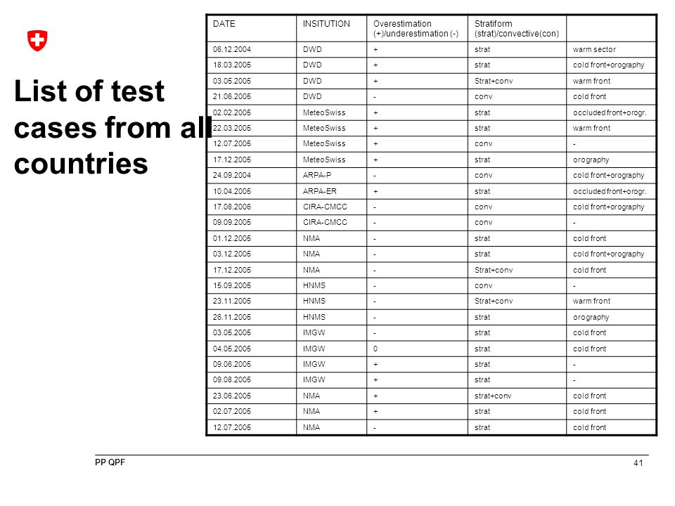 41 PP QPF List of test cases from all countries DATEINSITUTIONOverestimation (+)/underestimation (-) Stratiform (strat)/convective(con) 06.12.2004DWD+