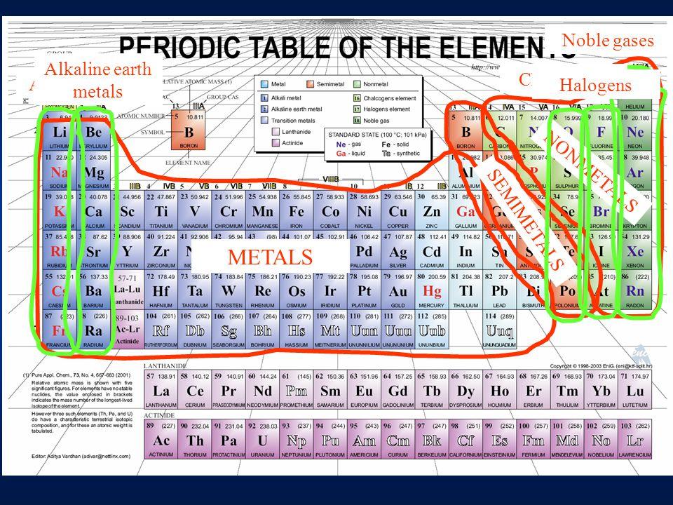 METALS NONMETALS SEMIMETALS Alkali metals Alkaline earth metals Chalcogens Halogens Noble gases