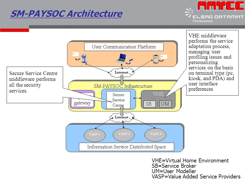 SM-PAYSOC Architecture VHE middleware performs the service adaptation process, managing user profiling issues and personalizing services on the basis on terminal type (pc, kiosk, and PDA) and user interface preferences Secure Service Centre middleware performs all the security services.