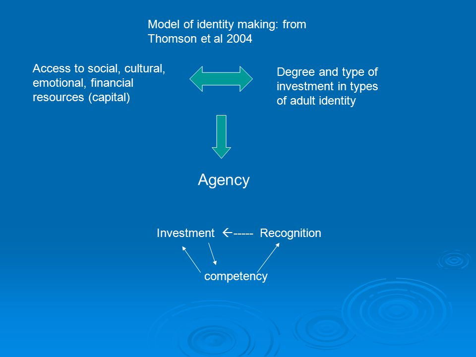 Access to social, cultural, emotional, financial resources (capital) Degree and type of investment in types of adult identity Agency Investment  ----- Recognition competency Model of identity making: from Thomson et al 2004