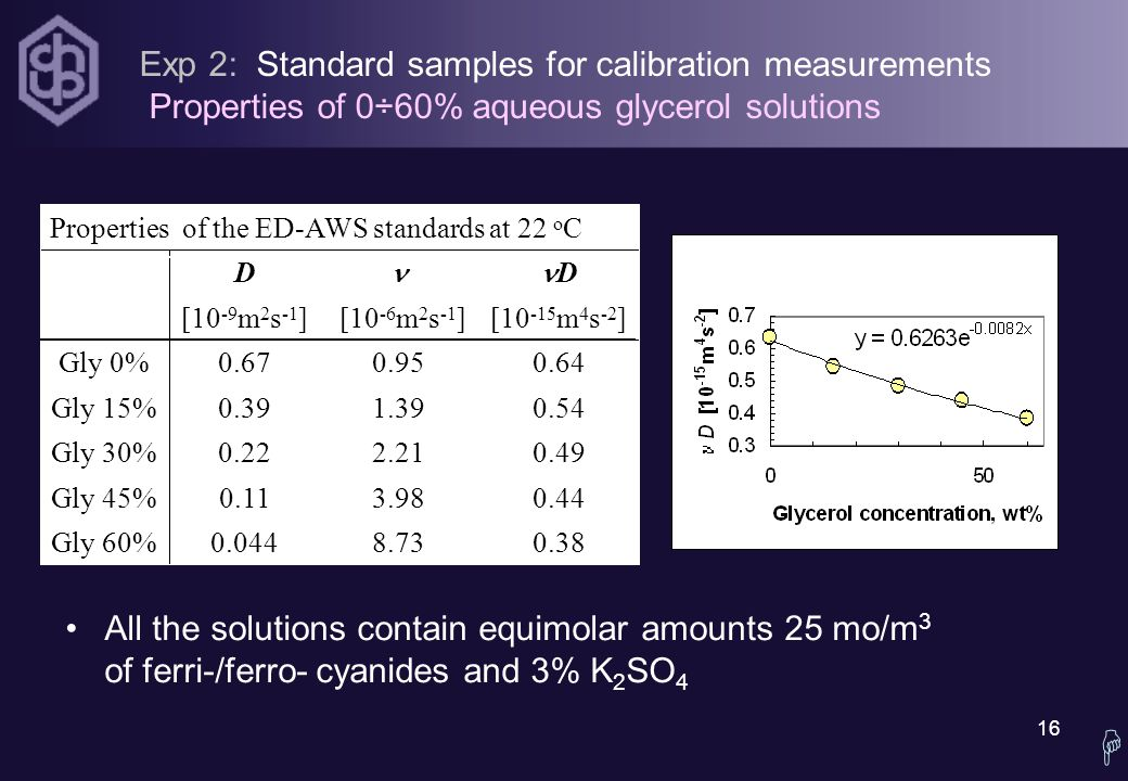 16  Exp 2: Standard samples for calibration measurements Properties of 0÷60% aqueous glycerol solutions All the solutions contain equimolar amounts 25 mo/m 3 of ferri-/ferro- cyanides and 3% K 2 SO 4 0.388.730.044Gly 60% 0.443.980.11Gly 45% 0.492.210.22Gly 30% 0.541.390.39Gly 15% 0.640.950.67Gly 0% [10 -15 m 4 s -2 ] [10 -6 m 2 s -1 ][10 -9 m 2 s -1 ] D D Properties of the ED-AWS standards at 22 o C