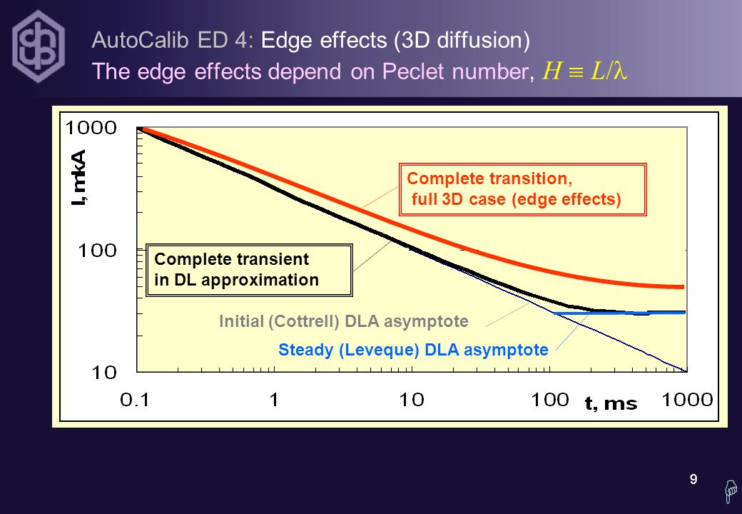 9 Steady (Leveque) DLA asymptote Initial (Cottrell) DLA asymptote AutoCalib ED 4: Edge effects (3D diffusion) The edge effects depend on Peclet number, H  L/ Complete transient in DL approximation Complete transition, full 3D case (edge effects) 