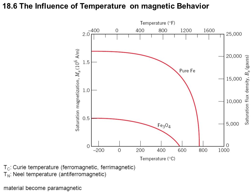18.6 The Influence of Temperature on magnetic Behavior T C : Curie temperature (ferromagnetic, ferrimagnetic) T N : Neel temperature (antiferromagneti