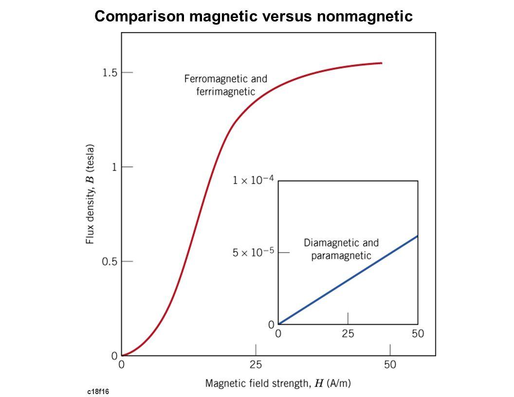 c18f16 Comparison magnetic versus nonmagnetic