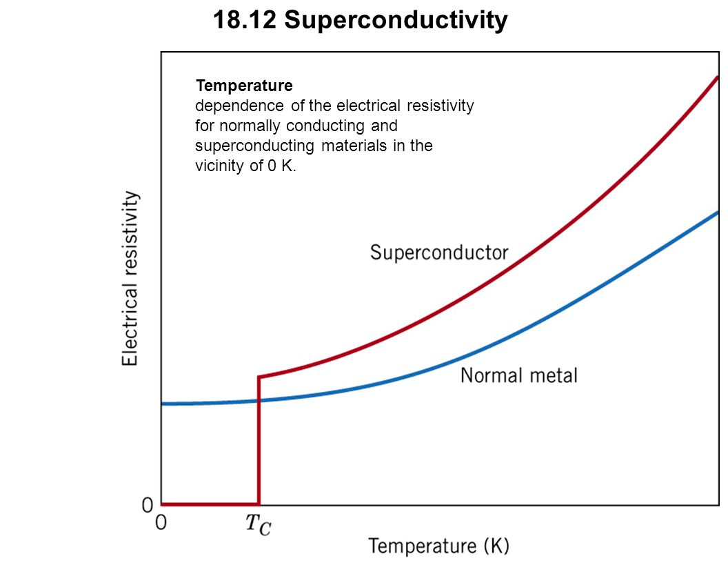 Temperature dependence of the electrical resistivity for normally conducting and superconducting materials in the vicinity of 0 K. 18.12 Superconducti