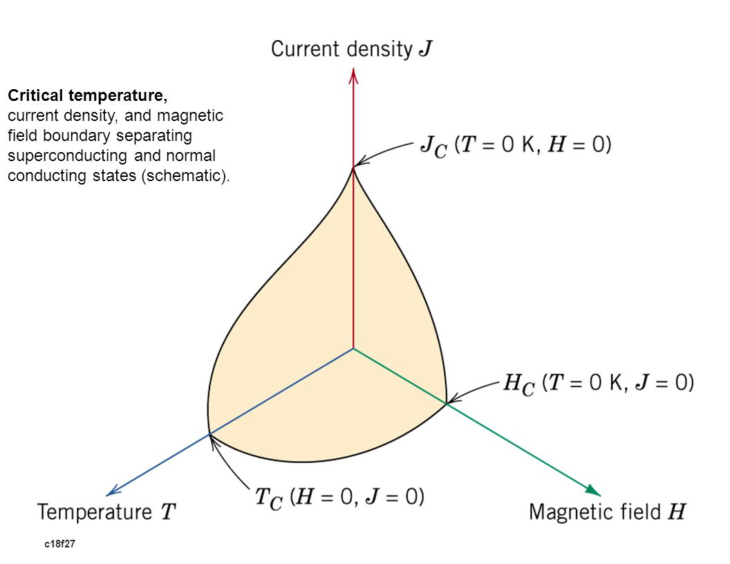 c18f27 Critical temperature, current density, and magnetic field boundary separating superconducting and normal conducting states (schematic).