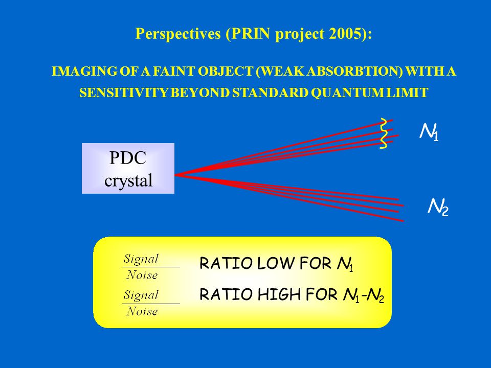 PDC crystal N1N1 N2N2 RATIO LOW FOR N 1 RATIO HIGH FOR N 1 -N 2 Perspectives (PRIN project 2005): IMAGING OF A FAINT OBJECT (WEAK ABSORBTION) WITH A S