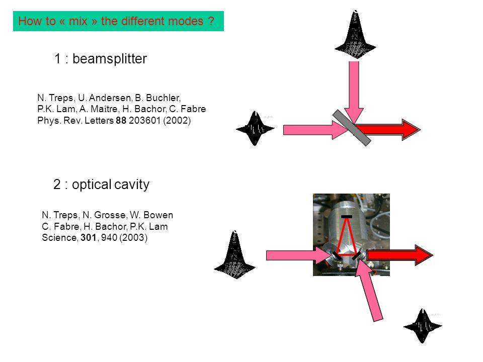 2 : optical cavity Beam shape y flipped mode N. Treps, U.