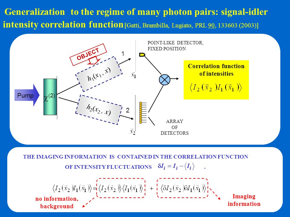 Imaging information no information, background THE IMAGING INFORMATION IS CONTAINED IN THE CORRELATION FUNCTION OF INTENSITY FLUCTUATIONS. Correlation