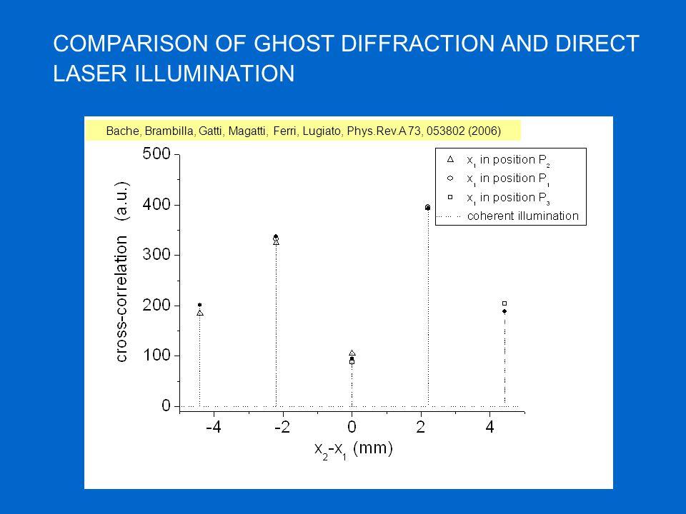 COMPARISON OF GHOST DIFFRACTION AND DIRECT LASER ILLUMINATION Bache, Brambilla, Gatti, Magatti, Ferri, Lugiato, Phys.Rev.A 73, 053802 (2006)