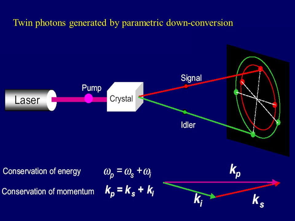 Twin photons generated by parametric down-conversion
