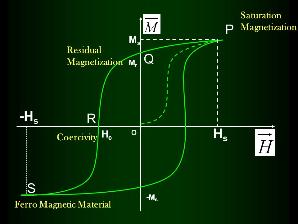 P Q R S Saturation Magnetization Residual Magnetization Coercivity Ferro Magnetic Material HsHs -H s o HcHc MsMs MrMr -M s