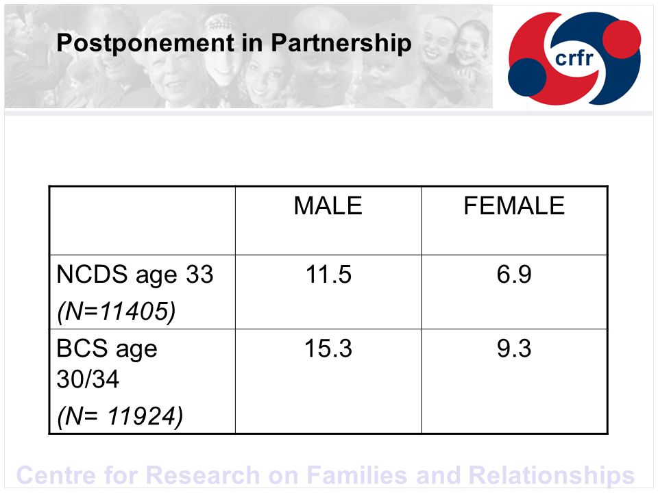 Centre for Research on Families and Relationships Postponement in Partnership MALEFEMALE NCDS age 33 (N=11405) 11.56.9 BCS age 30/34 (N= 11924) 15.39.3