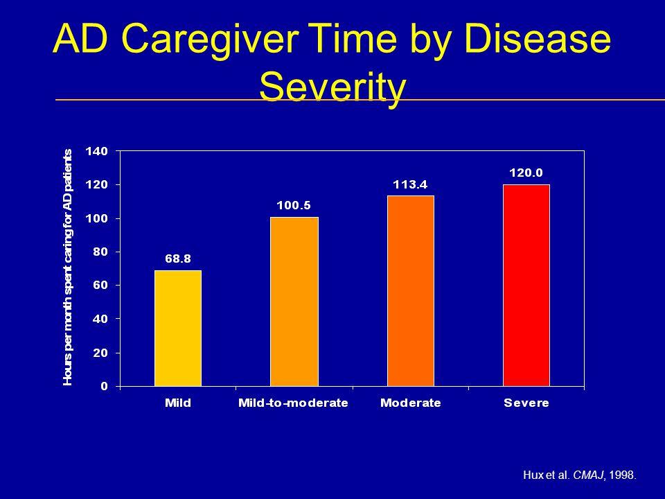 AD Caregiver Time by Disease Severity Hux et al. CMAJ, 1998.