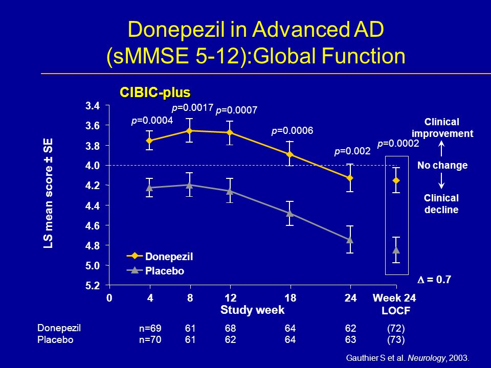 Clinical improvement Clinical decline No change 0Week 24 LOCF (72) (73) 4 n=69 n=70 12 68 62 18 64 8 61 24 62 63 Donepezil Placebo p=0.0004 p=0.0017 p=0.0007 p=0.0006 p=0.002 p=0.0002  = 0.7 CIBIC-plus Donepezil in Advanced AD (sMMSE 5-12):Global Function 3.4 3.6 3.8 4.0 4.2 4.4 4.6 4.8 5.0 5.2 Study week LS mean score ± SE Donepezil Placebo Gauthier S et al.