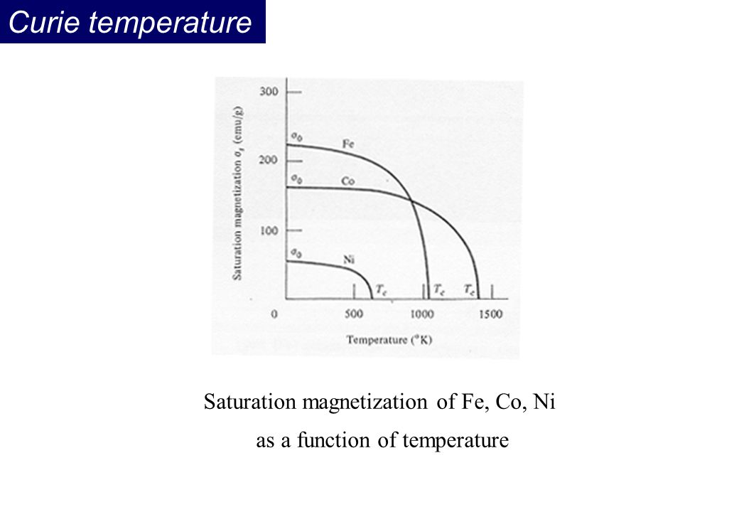 Curie temperature Saturation magnetization of Fe, Co, Ni as a function of temperature