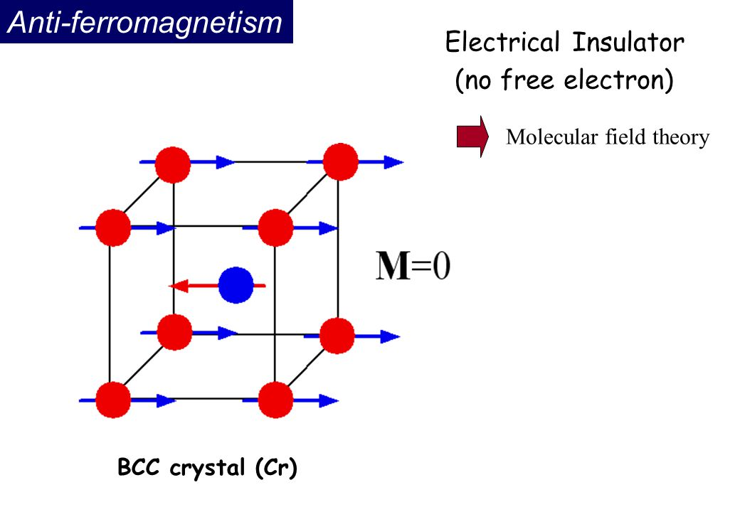 Anti-ferromagnetism BCC crystal (Cr) Electrical Insulator (no free electron) Molecular field theory