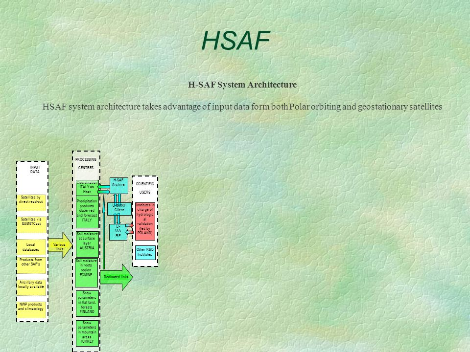 HSAF H-SAF System Architecture HSAF system architecture takes advantage of input data form both Polar orbiting and geostationary satellites Soil moisture at surface layer AUSTRIA Soil moisture in roots region ECMWF Snow parameters in flat land, forests FINLAND Snow parameters in mountain areas TURKEY Precipitation products observed and forecast ITALY Coordination ITALY as Host PROCESSING CENTRES Various links Dedicated links H-SAF Archive U- MA RF Institutes in charge of hydrologic al validation (led by POLAND) Other R&D Institutes SCIENTIFIC USERS U-MARF Client Satellites by direct read-out Local databases Products from other SAF's Ancillary data locally available NWP products and climatology Satellites via EUMETCast INPUT DATA