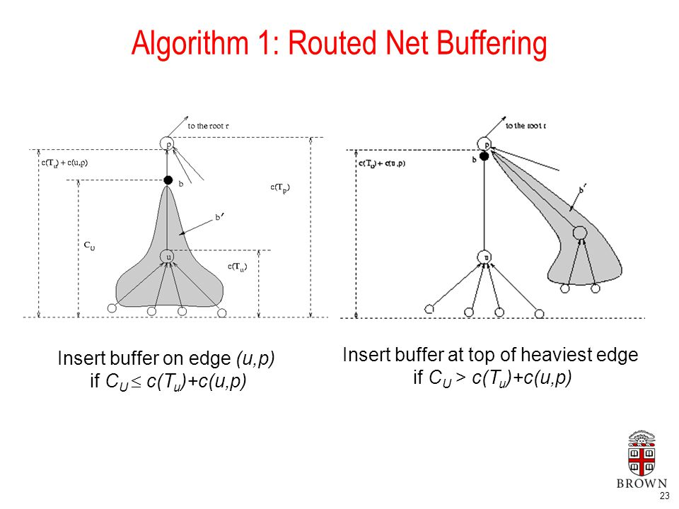 23 Algorithm 1: Routed Net Buffering Insert buffer on edge (u,p) if C U  c(T u )+c(u,p) Insert buffer at top of heaviest edge if C U > c(T u )+c(u,p)